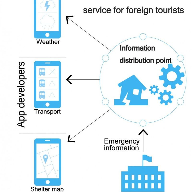Smartphone-based disaster info service to help foreign tourists in Japan photo